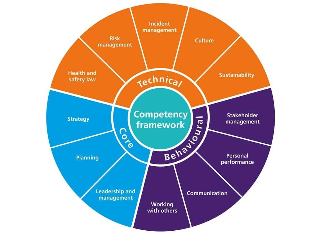 IoSH-competency-framework-wheel-example